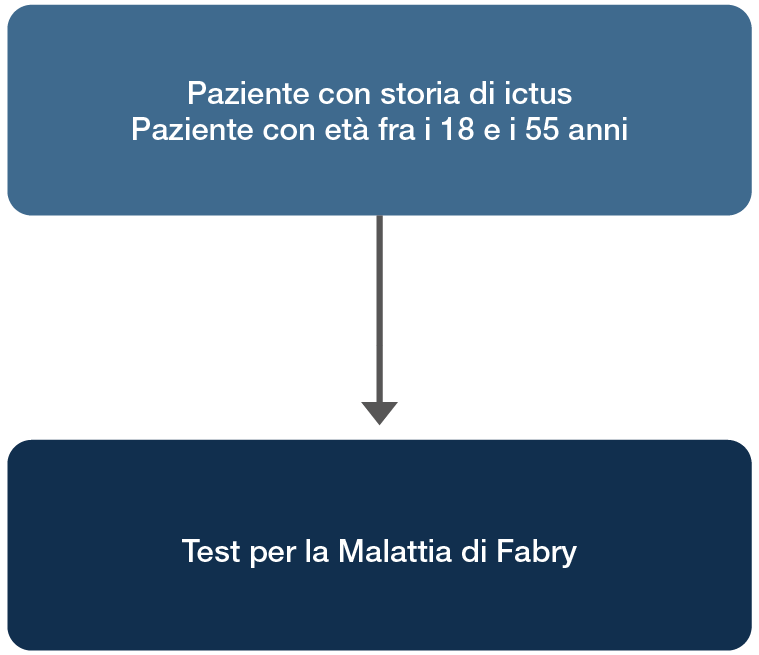 Identifying Fabry disease in renal patients from the general population