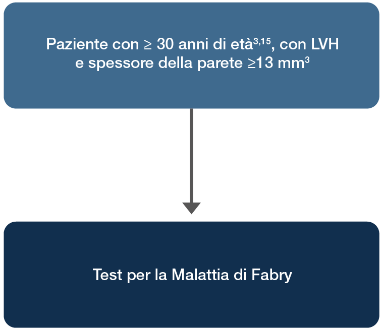 Diagnosis of Fabry disease in a cardiological at-risk population